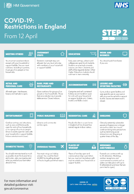 COVID Step 2 - from 12th April
